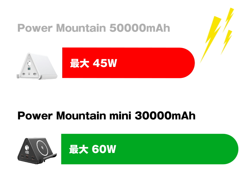 cheero Power Mountain mini 30000mAh 最大出力比較