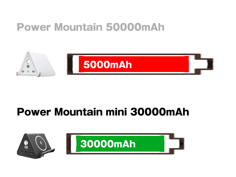 cheero Power Mountain mini 30000mAh バッテリー容量比較