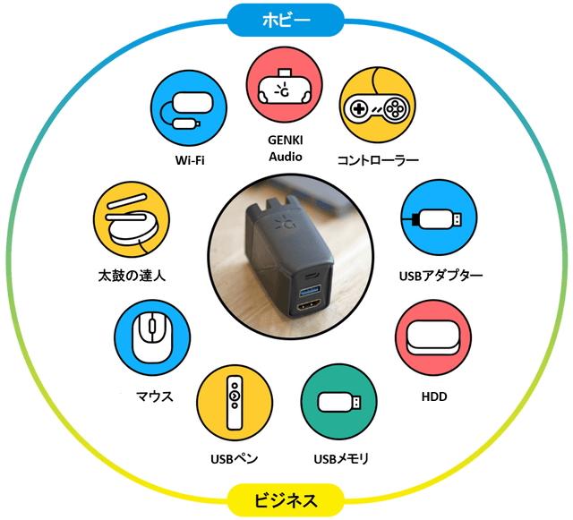GENKI Dock 利用シーン