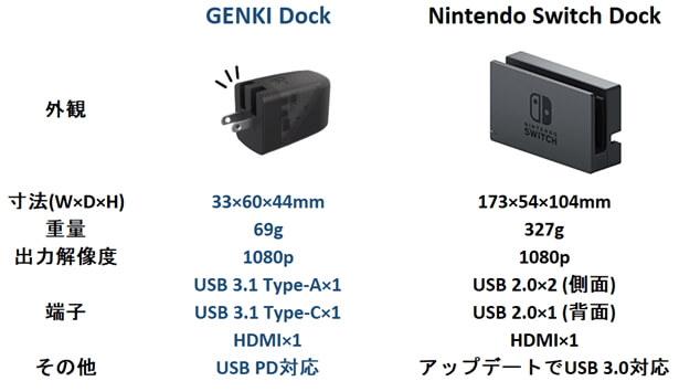 GENKI Dock 比較表