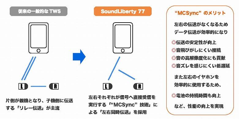 TaoTronics SoundLiberty 77 MCSync