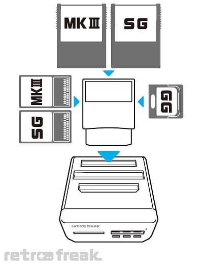 レトロフリーク用ギアコンバーター 対応カートリッジ