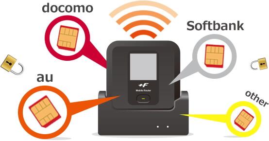 富士ソフト +F FS030W SIMロックフリー