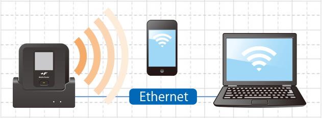 富士ソフト +F FS030W 有線LAN接続