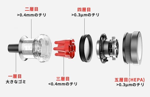 Shunzao Z11 Pro HEPA5層フィルター