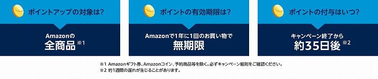 Amazonプライムデー プライムデーポイントアップキャンペーンの詳細