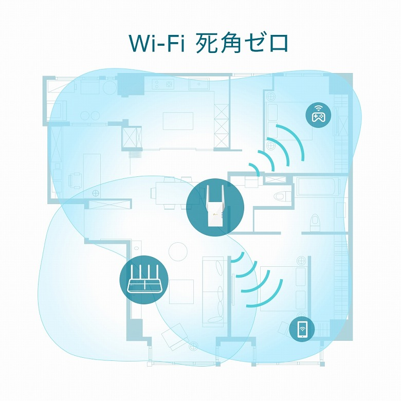 TP-Link RE605X Wi-Fi死角ゼロ